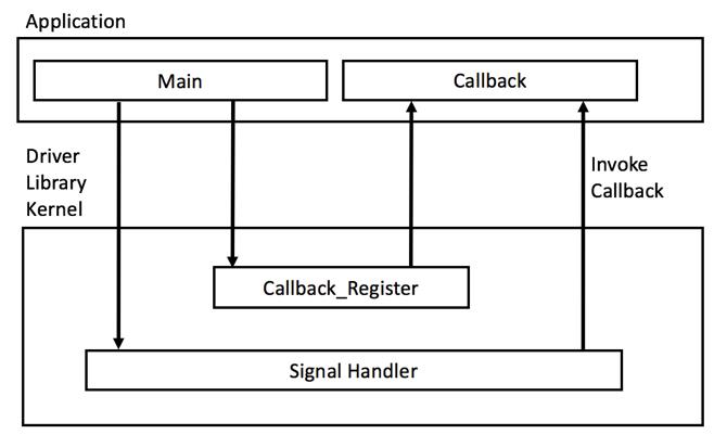 Embedded Basics – Callback Functions | Beningo Embedded Group