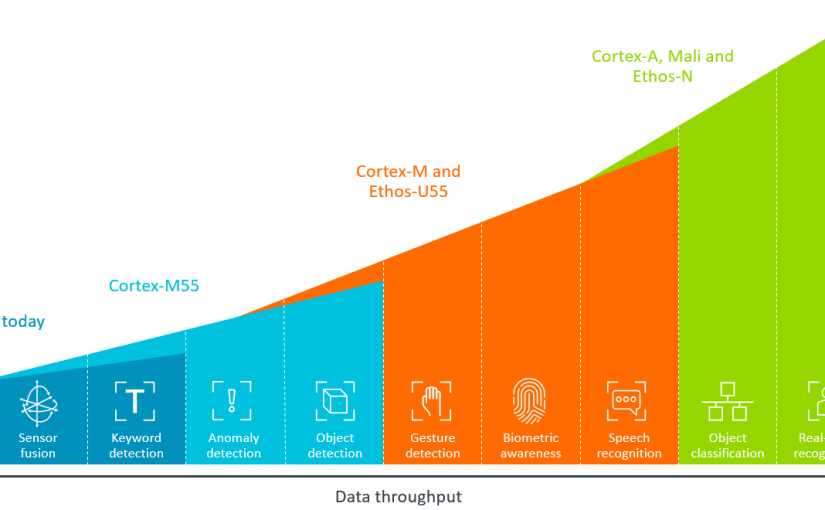 5 Reasons the new Arm Cortex-M55 will transform the IoT
