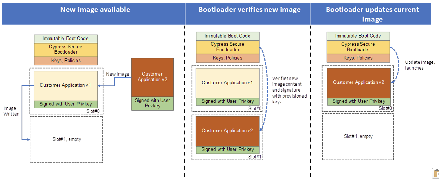 5 Elements to Secure Embedded Systems – Part #4 Secure Bootloaders